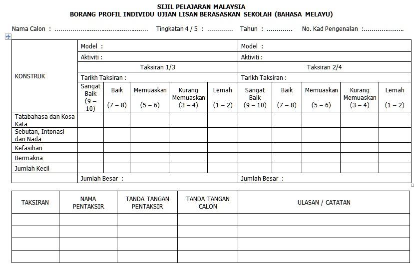 Questions About Ulkcp Ujian Lisan Khusus Calon Persendirian Spm Free Spm Tips 2020 By Student Malaysia Education Forum